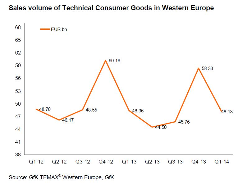 Western Europe: household appliances market stabilizes ...