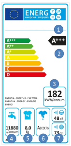 """Already starting from 1992 the European Union has established the obligation, for the main household appliances, of presenting the energy label, obligation that with the 2010/30/EU Directive has been extended to all the """"products connected with the electrical network"""".  1 Supplier of brand and model 2 Energy efficiency class 3 weighted annual energy consumption (kWh/year) 4 weighted annual water consumption (l/year) 5 nominal capacity for the program at full load for cotton fabrics at 60 ° C or 40 ° C 6 efficiency class of the centrifuge 7 noise emissions during the phases of washing and centrifuge to the standard program for cotton fabrics at 60 °C at full load"""