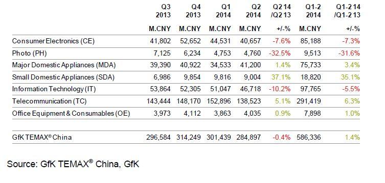 Gfk China tab 2