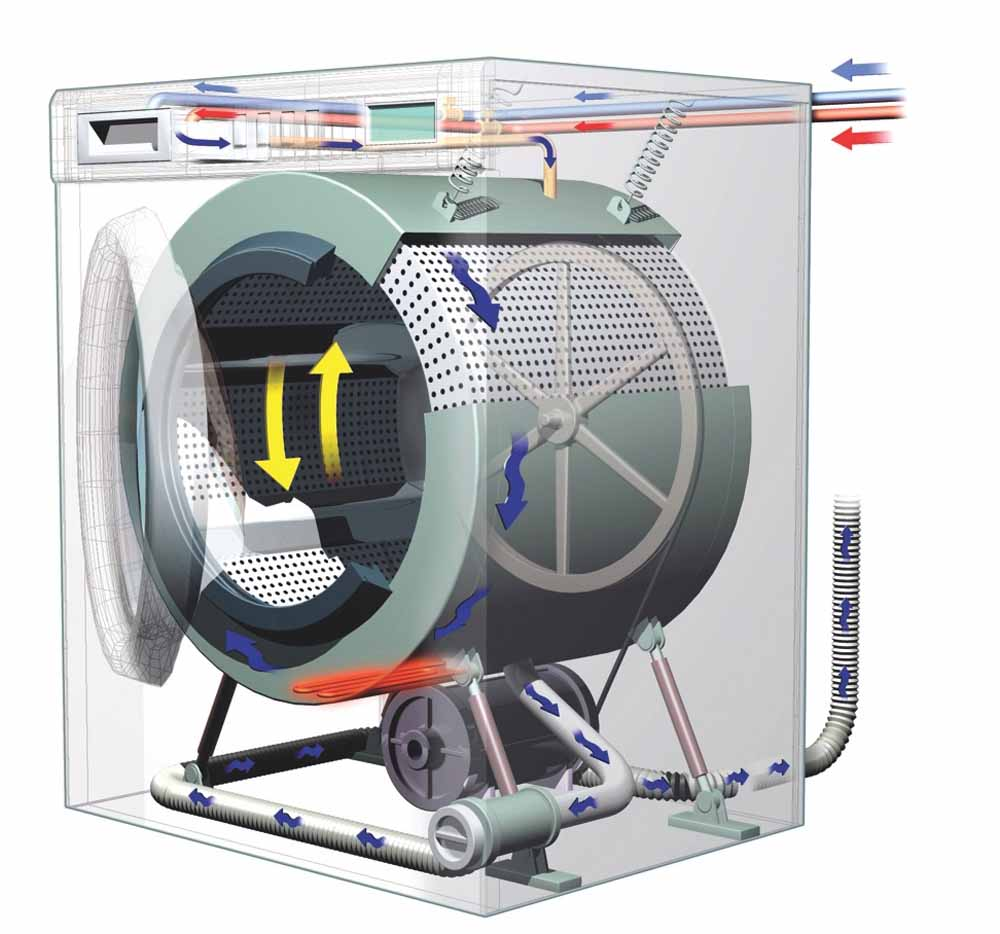 The most important elements of the technological platform of a washing machine are made by moving assembly comprising tub and basket with its handling devices, hydraulic circuit, including the points of loading and unloading water and electronic command and control cycle washing, with its software and user interface elements.