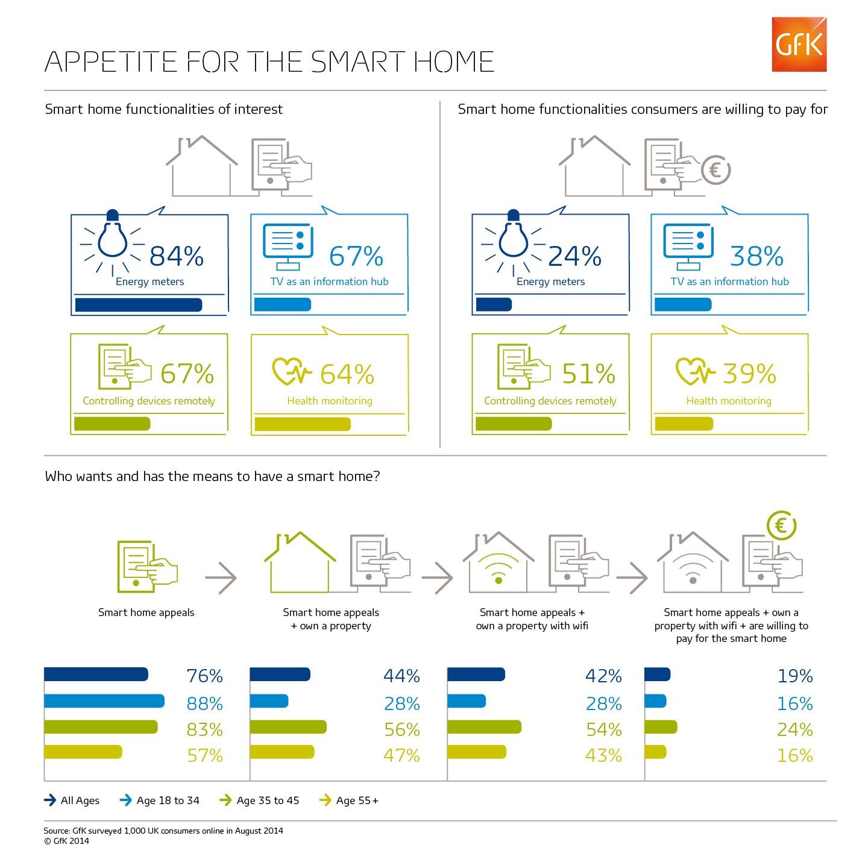 GfK-Infographic_Smart-Home-Nov-2014