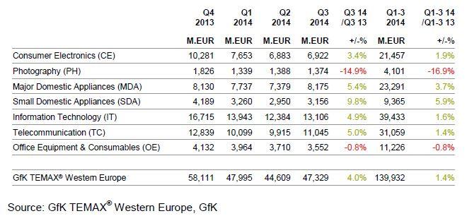 gfk europa occ tab 2