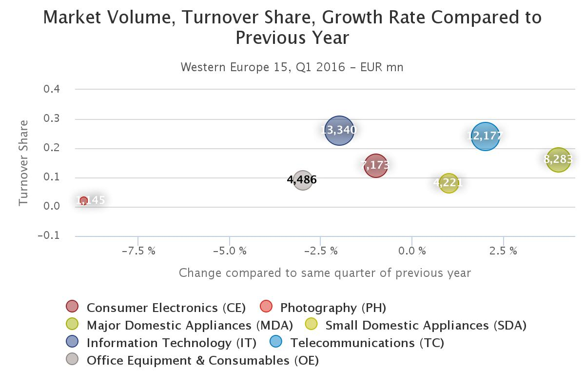 Western Europe: a stable first quarter in the TCG market ...